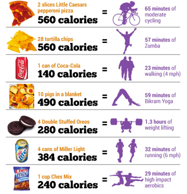 food calories to workout convesion