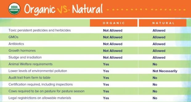 organic-vs-natural-chart_0